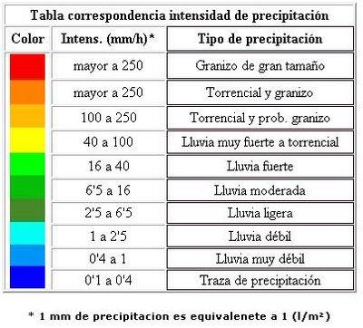 Resultado de imagen para Medición de la Precipitación